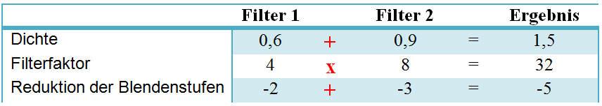 Filteraddition