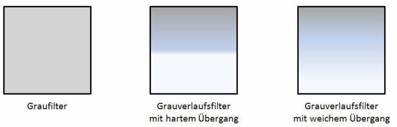 Graufilter-Typen