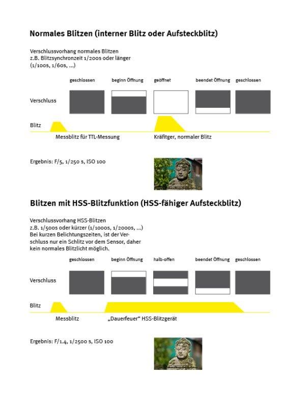 HSS Blizten Synchronisation Verschlussvorhang
