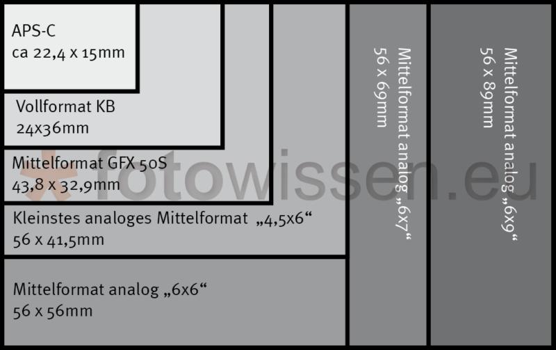 Analoge Mittelformat-Filmgrößen und Mittelformat-Digital Sensorgroessen im Vergleich