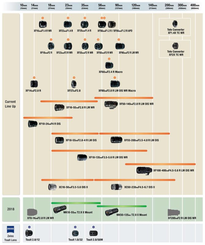 Fujifilm X-Bajonett Objektiv Roadmap (APS-C-Kameras)
