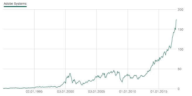 Adobe Aktienkurs bis 2017