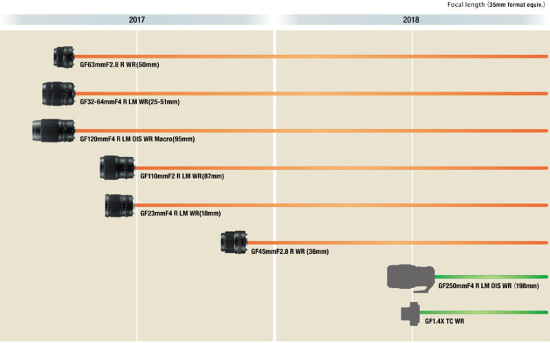 Fujifilm G-Bajonett Objektiv Roadmap (Mittelformat-Kameras)