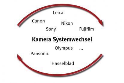 Marken Systemwechsel der Digitalkamera