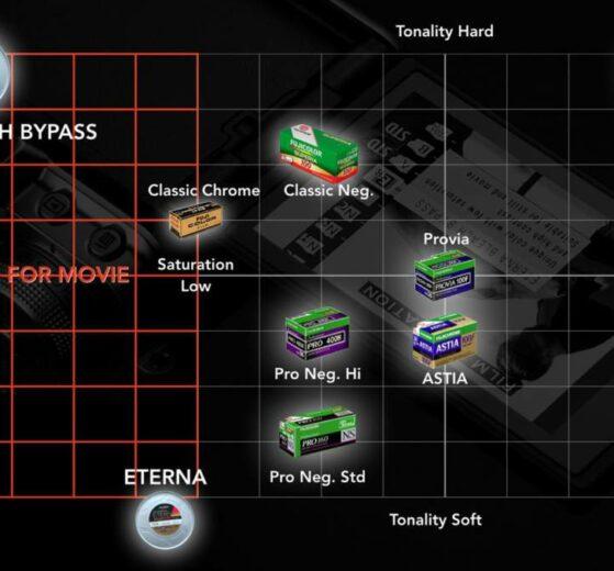 Kontrast und Sättigung der Fujifilm Filmsimulationen - Eterna Bleach Bypass